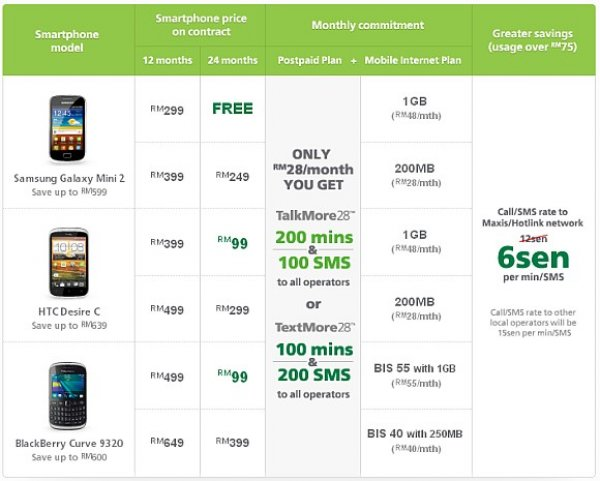 maxis mobile network operator According to a study among malaysian mobile users, the best local network  operator in terms of mobile internet network is maxis interestingly.
