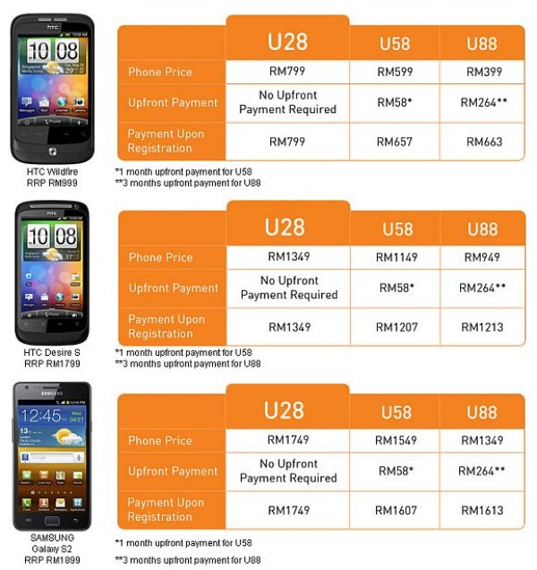 u mobile 67 reviews of umobile my wife wanted to get a new phone so i decided to get her one myself i had trouble getting a good mobile shop then i came across these guys.
